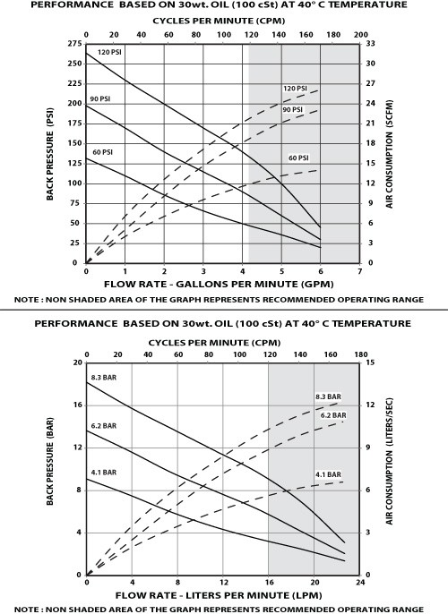 2-Ball Piston Pump performance curve
